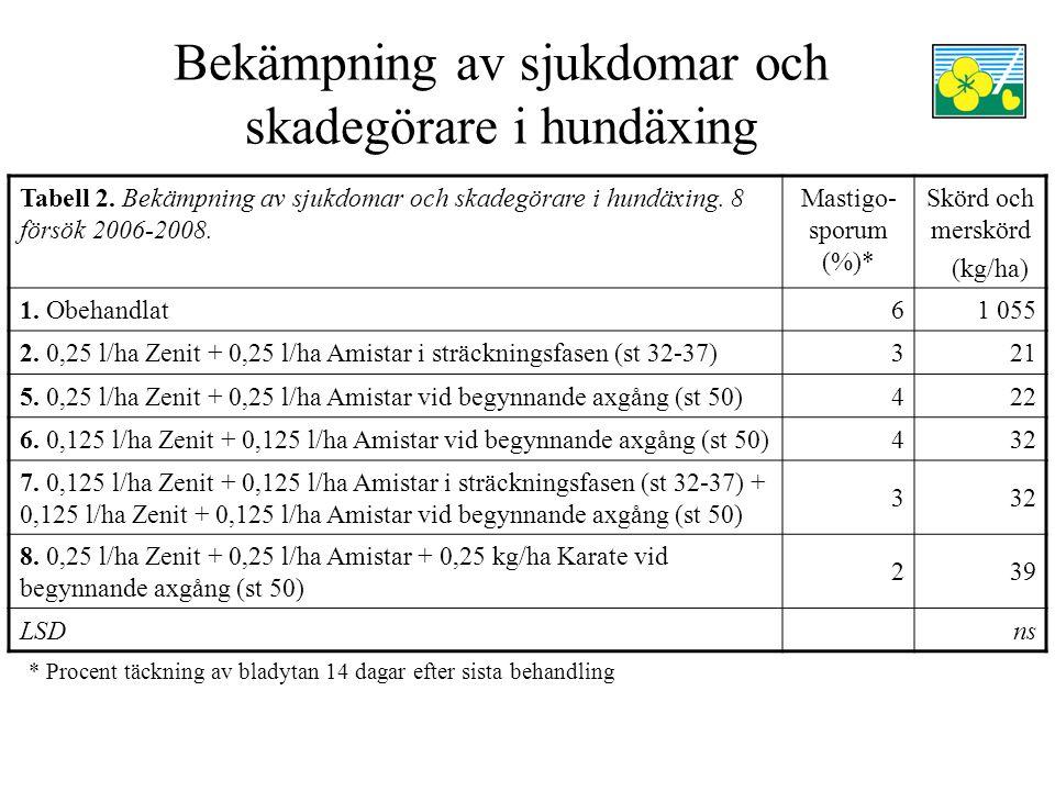 Bekämpning av sjukdomar och skadegörare i hundäxing Tabell 2. Bekämpning av sjukdomar och skadegörare i hundäxing. 8 försök 2006-2008. Mastigo- sporum