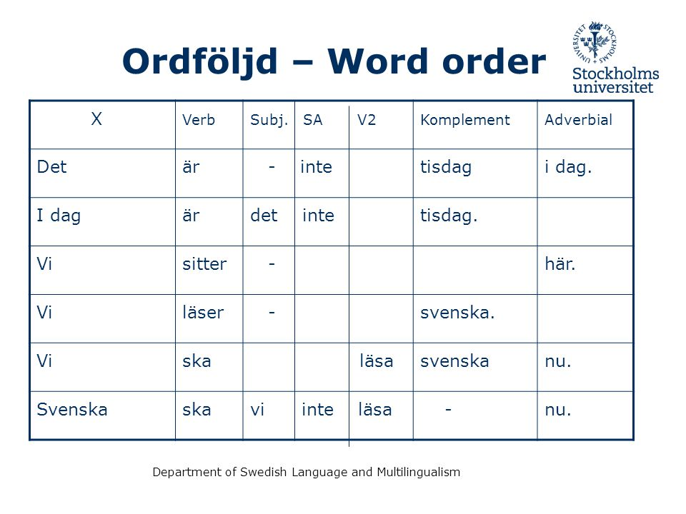 Department of Swedish Language and Multilingualism Ordföljd – Word order X VerbSubj.