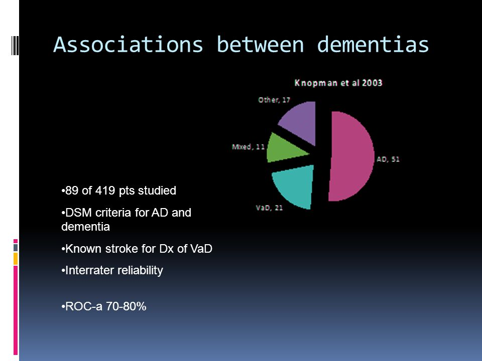 Associations between dementias •89 of 419 pts studied •DSM criteria for AD and dementia •Known stroke for Dx of VaD •Interrater reliability •ROC-a 70-
