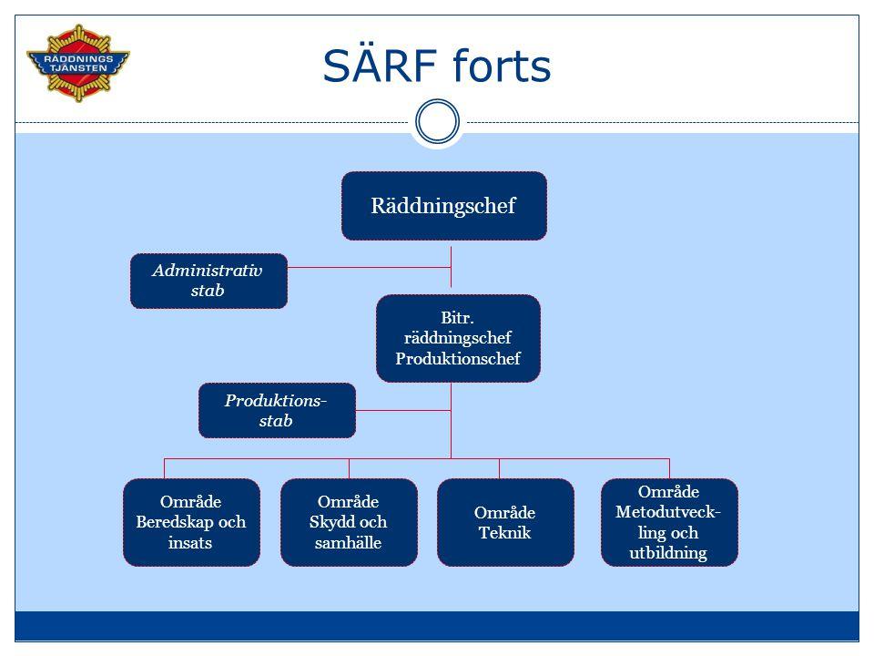 Ledningsenheter  1 x operativ chef Beredskap i bost, Borås  1 x stabschef90 sek, Borås GLC  1 x IL90 sek, Borås  1 x ILBeredskap i bost, Skene  2 x SL H90 sek, Borås  1 x SL H90 sek, Skene  17 x SL RiB5---8 minuter