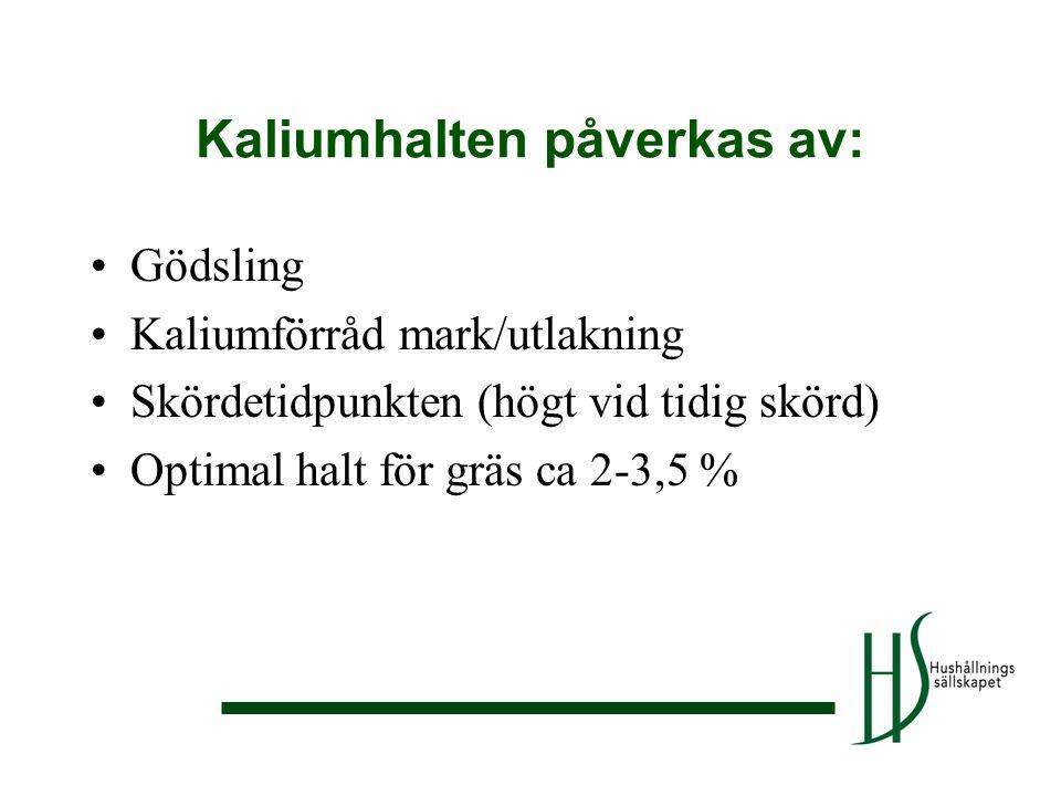 •Gödsling •Kaliumförråd mark/utlakning •Skördetidpunkten (högt vid tidig skörd) •Optimal halt för gräs ca 2-3,5 % Kaliumhalten påverkas av: