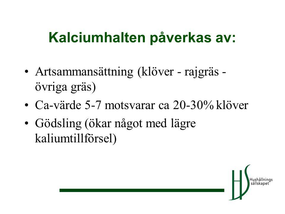 •Artsammansättning (klöver - rajgräs - övriga gräs) •Ca-värde 5-7 motsvarar ca 20-30% klöver •Gödsling (ökar något med lägre kaliumtillförsel) Kalcium