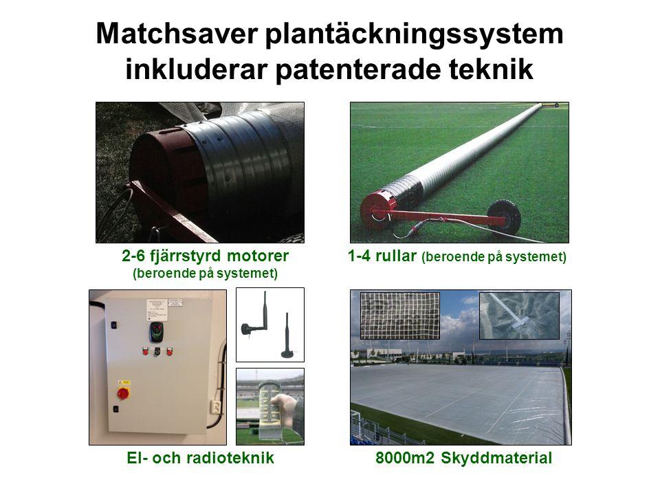 Matchsaver plantäckningssystem inkluderar patenterade teknik 2-6 fjärrstyrd motorer (beroende på systemet) 1-4 rullar (beroende på systemet) 8000m2 Sk