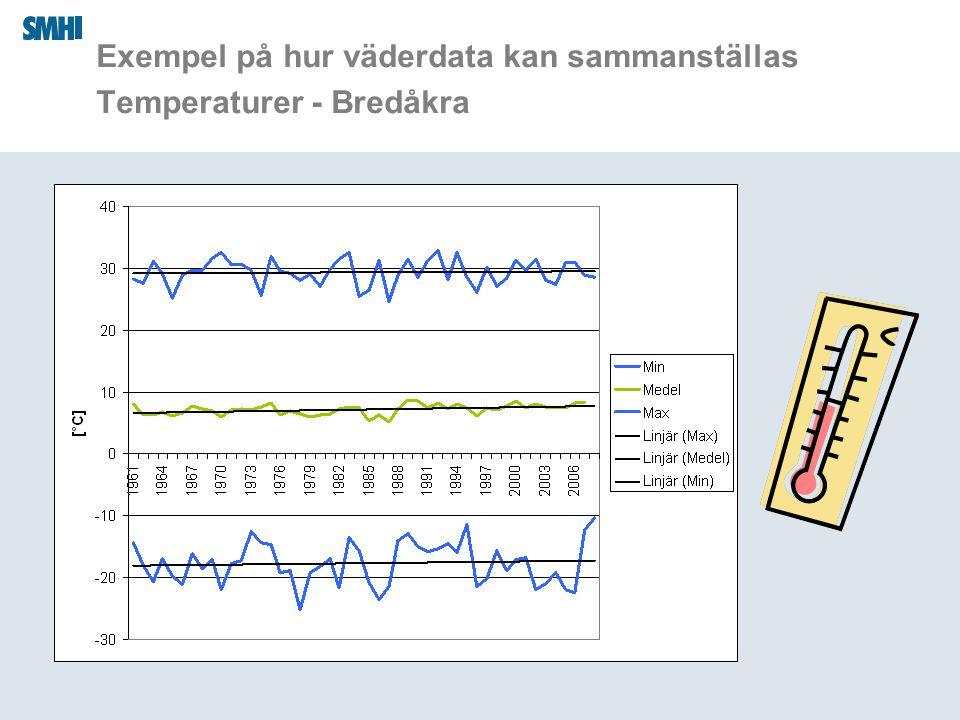 Exempel på hur väderdata kan sammanställas Temperaturer - Bredåkra