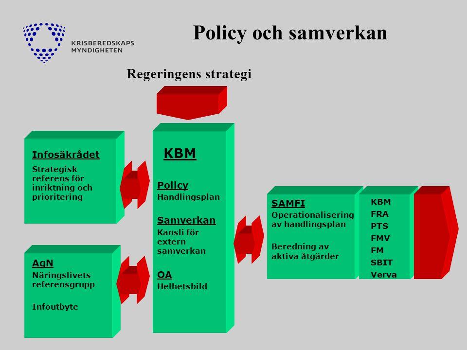 Sid 5 KBM FRA PTS FMV FM SBIT Verva SAMFI Operationalisering av handlingsplan Beredning av aktiva åtgärder Infosäkrådet Strategisk referens för inriktning och prioritering AgN Näringslivets referensgrupp Infoutbyte Policy Handlingsplan Samverkan Kansli för extern samverkan OA Helhetsbild KBM Policy och samverkan Regeringens strategi