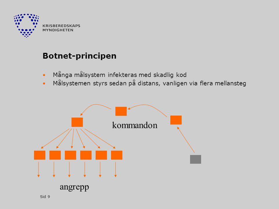 Sid 9 Botnet-principen •Många målsystem infekteras med skadlig kod •Målsystemen styrs sedan på distans, vanligen via flera mellansteg angrepp kommandon