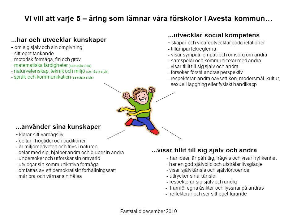 Språk och kommunikation - tolkar, kommunicerar, resonerar, uttrycker sig med hjälp av ord och meningar, bilder, rörelser, ställer frågor, lyssnar och argumenterar - dokumenterar - deltar aktivt i dialoger - utvecklar intresse för bilder, texter, symboler (skriftspråk), olika medier samt sin förmåga att använda sig av, tolka och förstå dessa - samspelar och kommunicerar med andra på sitt modersmål och svenska - använder många olika språk, bild, drama, musik och skapande, fantiserar och leker - uttrycker egna åsikter och ser allas idéer som en tillgång Matematiska färdigheter - för och följer matematiska resonemang och förändringar - använder matematiska begrepp avseende lägen/positioner, antal, mängd, riktning, tal - har taluppfattning, rums- och tidsuppfattning - utvecklar tanke- och problemlösningsförmåga, räknar, lokaliserar, mäter, väger, kommunicerar, leker och förklarar - gör jämförelser och ser skillnader och likheter - använder matematiska färdigheter för att hantera vardagliga situationer - urskiljer matematiska begrepp Naturvetenskap, teknik och miljö - ser och förstår samband mellan människan och miljön - utvecklar kunskaper inom naturvetenskap, teknik och kemi - finner svar genom att undersöka och reflektera över och pröva olika lösningar av egna och andras problemställningar, forskande förhållningssätt - undersöker, experimenterar, drar slutsatser, dokumenterar - deltar i samtal om naturvetenskap och teknik - visar förståelse för kretslopp i naturen och drar slutsatser - förstår och följer naturens förändringar och växlingar, dygnsrytm, årstider och väder - respekterar djur, växter och natur, är miljömedveten - utvecklar kunskap om hur verktyg, material och hjälpmedel i vardagen fungerar - förstår nyttan av teknik i vardagen och använder tekniska hjälpmedel och redskap - konstruerar och hanterar olika material...har och utvecklar kunskaper - om sig själv och sin omgivning - sitt eget tänkande - motorisk förmåga, fin och grov - matematiska färdigheter - n
