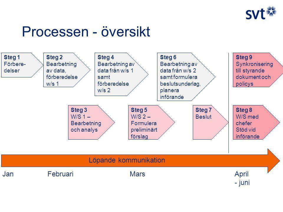 Processen - översikt Steg 1 Förbere- delser Steg 2 Bearbetning av data, förberedelse w/s 1 Steg 3 W/S 1 – Bearbetning och analys Steg 4 Bearbetning av data från w/s 1 samt förberedelse w/s 2 Steg 5 W/S 2 – Formulera preliminärt förslag Steg 6 Bearbetning av data från w/s 2 samt formulera beslutsunderlag, planera införande Steg 7 Beslut Löpande kommunikation Steg 8 W/S med chefer Stöd vid införande Steg 9 Synkronisering till styrande dokument och policys JanFebruariMarsApril - juni