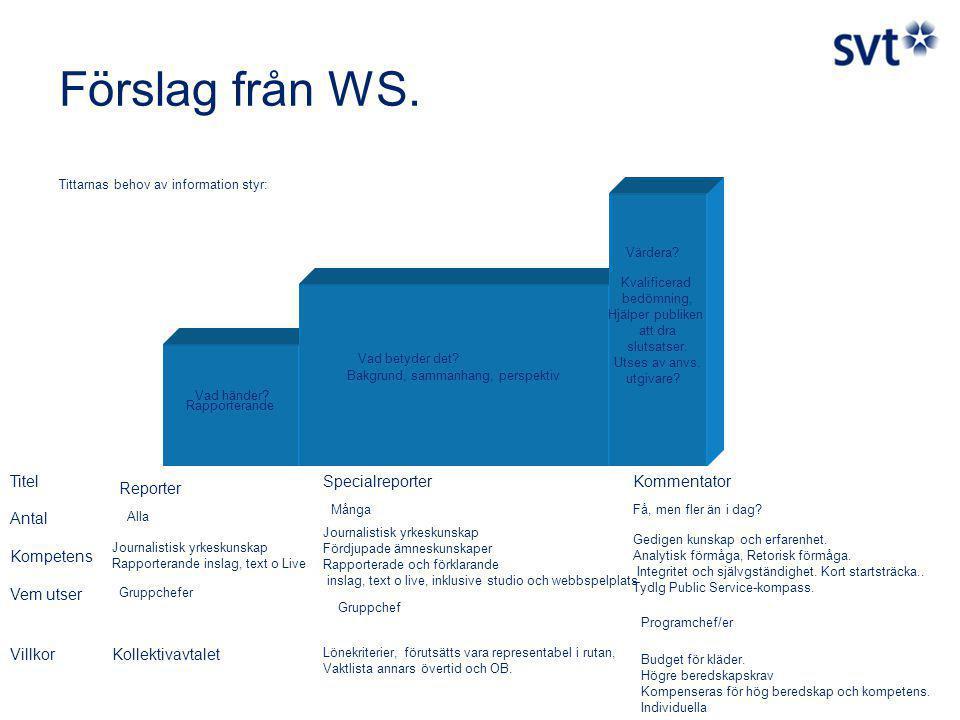 Förslag från WS.
