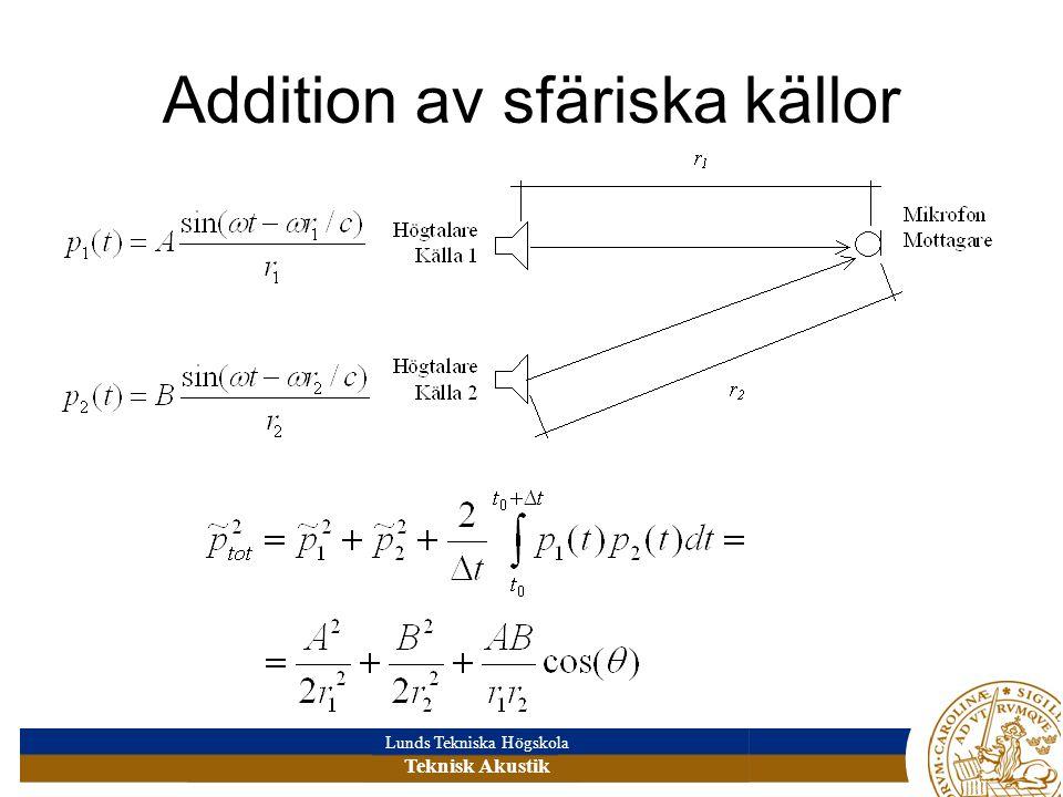 Lunds Tekniska Högskola Teknisk Akustik Addition av sfäriska källor