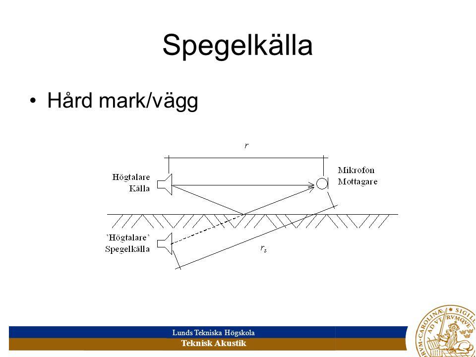 Lunds Tekniska Högskola Teknisk Akustik Spegelkälla •Hård mark/vägg