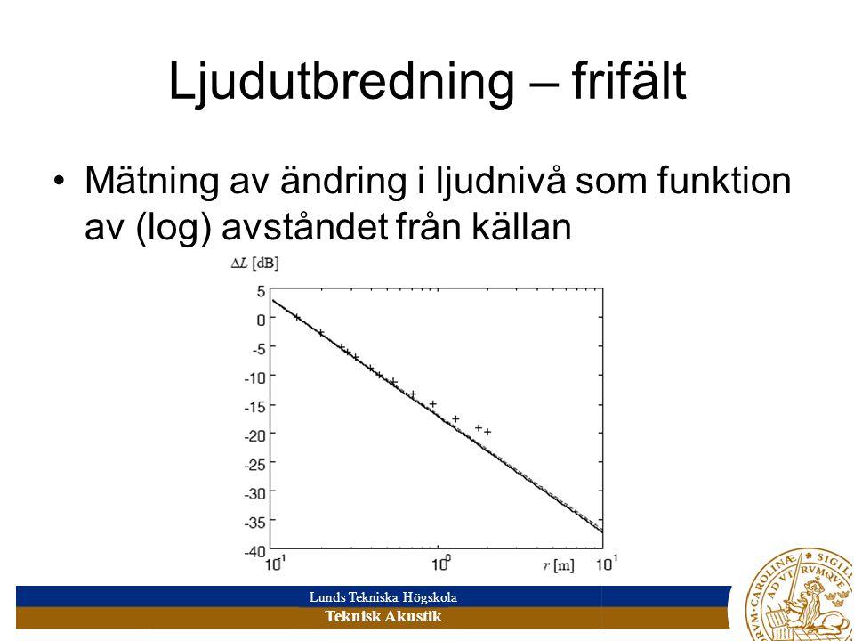 Lunds Tekniska Högskola Teknisk Akustik Ljudutbredning – frifält •Mätning av ändring i ljudnivå som funktion av (log) avståndet från källan