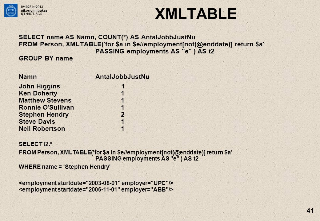 IV1023 ht2013 nikos dimitrakas KTH/ICT/SCS 41 XMLTABLE SELECT name AS Namn, COUNT(*) AS AntalJobbJustNu FROM Person, XMLTABLE( for $a in $e//employment[not(@enddate)] return $a PASSING employments AS e ) AS t2 GROUP BY name Namn AntalJobbJustNu John Higgins 1 Ken Doherty 1 Matthew Stevens 1 Ronnie O Sullivan 1 Stephen Hendry 2 Steve Davis 1 Neil Robertson1 SELECT t2.* FROM Person, XMLTABLE( for $a in $e//employment[not(@enddate)] return $a PASSING employments AS e ) AS t2 WHERE name = Stephen Hendry