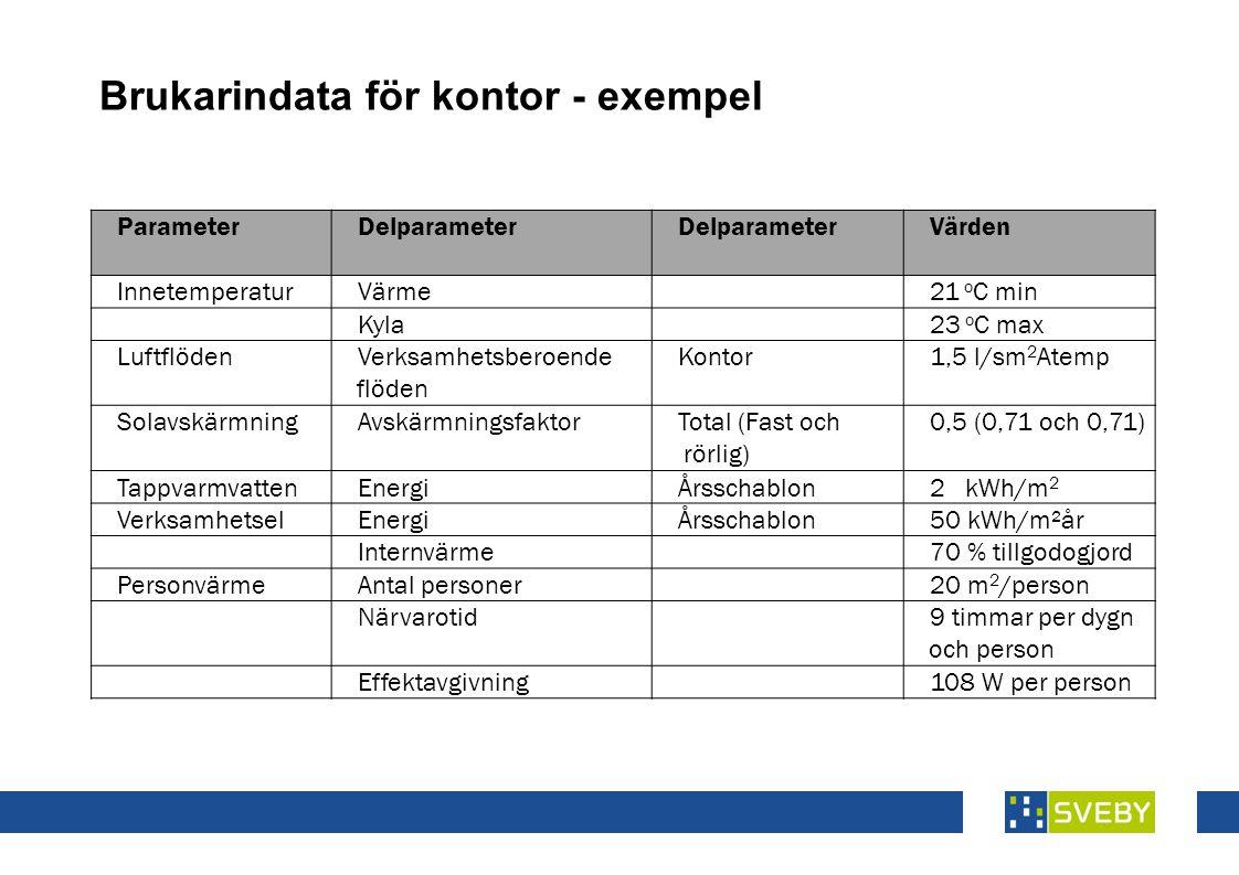 ParameterDelparameter Värden InnetemperaturVärme21 o C min Kyla23 o C max LuftflödenVerksamhetsberoende flöden Kontor1,5 l/sm 2 Atemp SolavskärmningAvskärmningsfaktorTotal (Fast och rörlig) 0,5 (0,71 och 0,71) TappvarmvattenEnergiÅrsschablon2 kWh/m 2 VerksamhetselEnergiÅrsschablon50 kWh/m²år Internvärme70 % tillgodogjord PersonvärmeAntal personer20 m 2 /person Närvarotid9 timmar per dygn och person Effektavgivning108 W per person Brukarindata för kontor - exempel