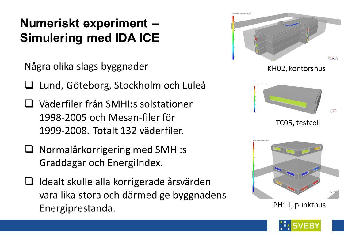 KH02, kontorshus TC05, testcell Några olika slags byggnader  Lund, Göteborg, Stockholm och Luleå  Väderfiler från SMHI:s solstationer 1998-2005 och Mesan-filer för 1999-2008.