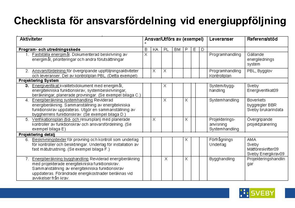 Checklista för ansvarsfördelning vid energiuppföljning
