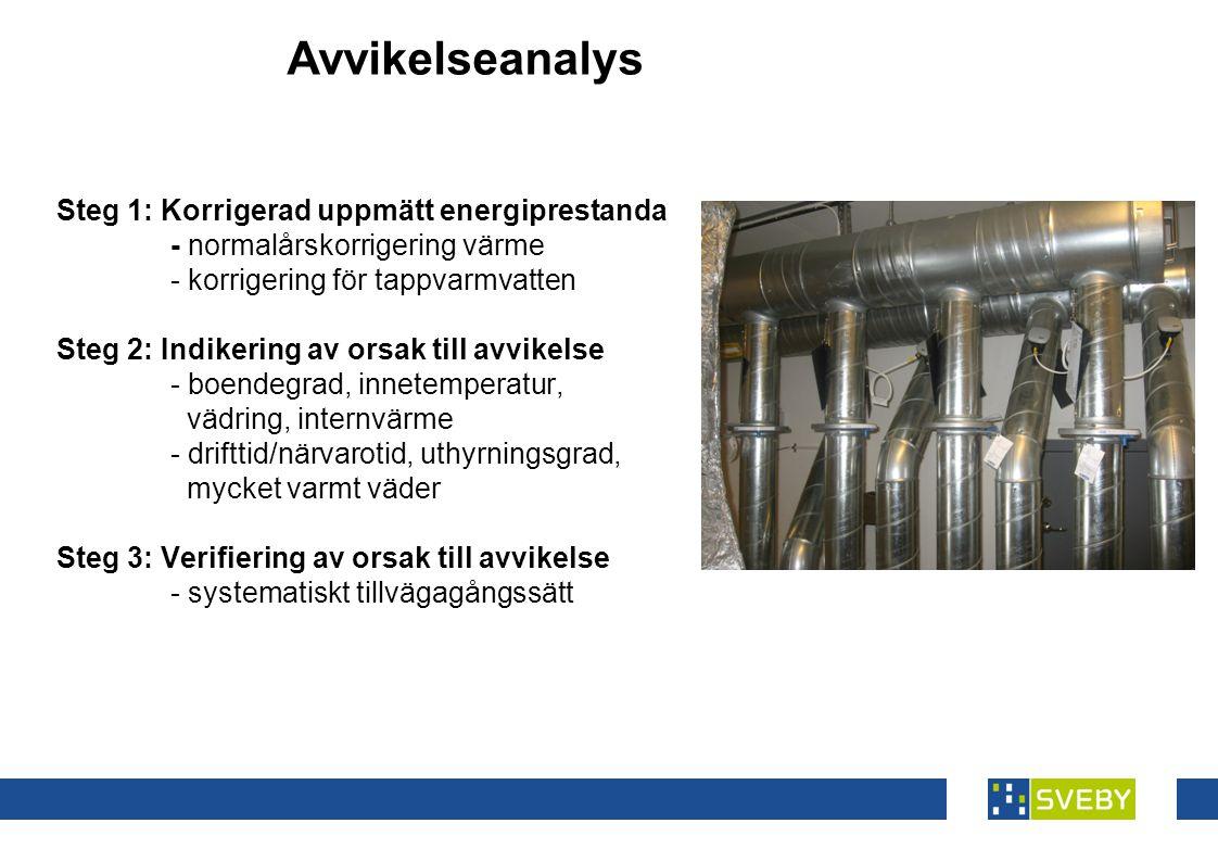 Steg 1: Korrigerad uppmätt energiprestanda - normalårskorrigering värme - korrigering för tappvarmvatten Steg 2: Indikering av orsak till avvikelse - boendegrad, innetemperatur, vädring, internvärme - drifttid/närvarotid, uthyrningsgrad, mycket varmt väder Steg 3: Verifiering av orsak till avvikelse - systematiskt tillvägagångssätt Avvikelseanalys