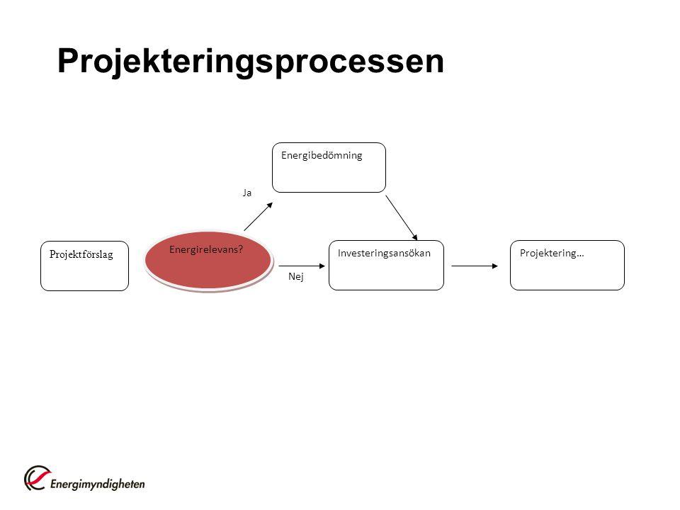 Projekteringsprocessen Nej Ja Projektförslag Energibedömning Investeringsansökan Energirelevans.