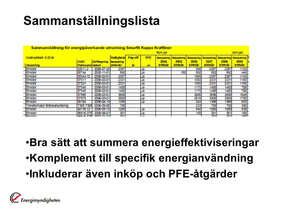Sammanställningslista •Bra sätt att summera energieffektiviseringar •Komplement till specifik energianvändning •Inkluderar även inköp och PFE-åtgärder