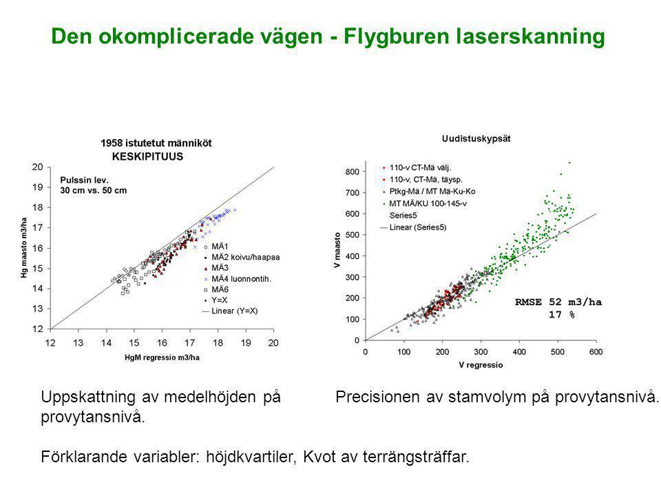 Uppskattning av medelhöjden på provytansnivå. Förklarande variabler: höjdkvartiler, Kvot av terrängsträffar. Precisionen av stamvolym på provytansnivå