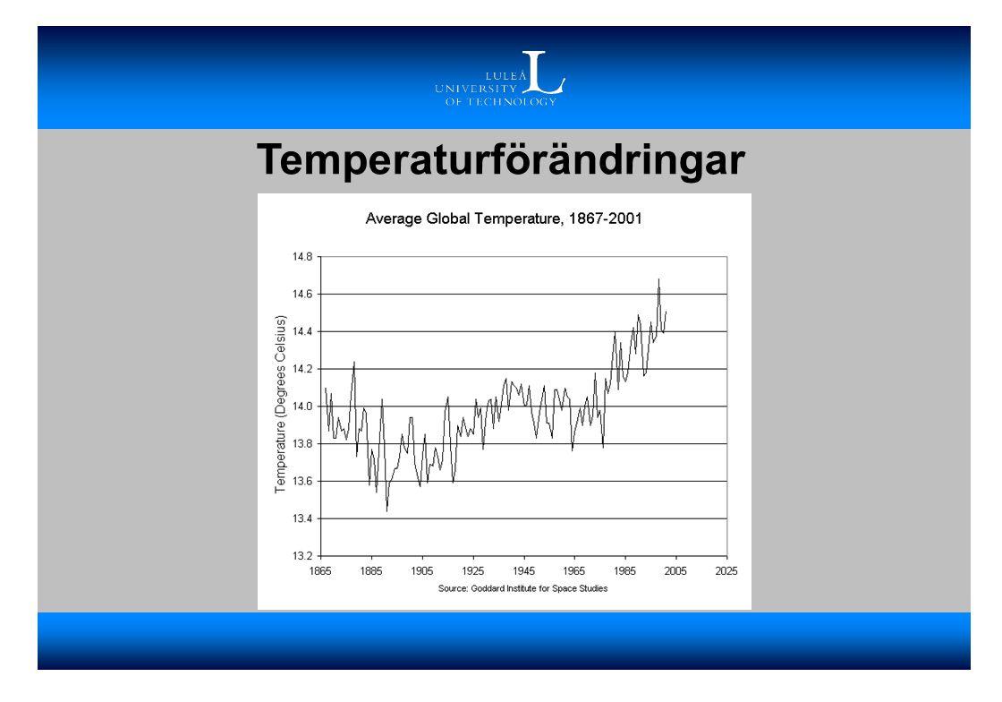 Temperaturförändringar