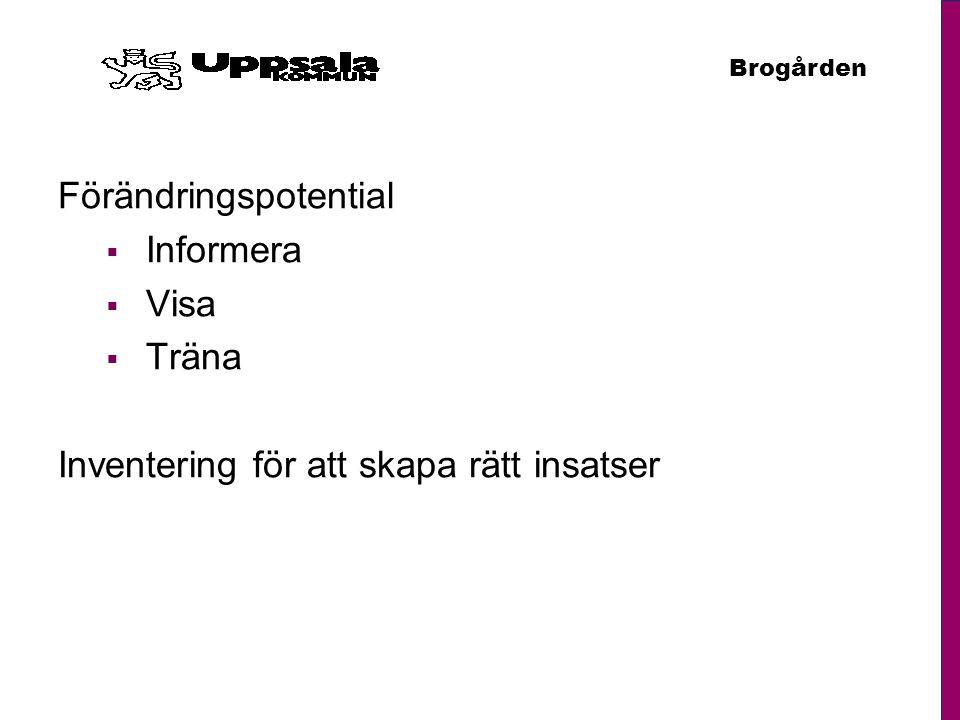 Brogården Förändringspotential  Informera  Visa  Träna Inventering för att skapa rätt insatser