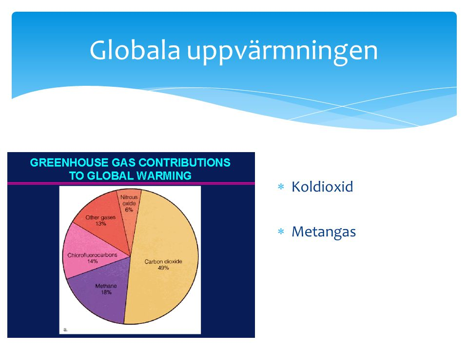 Globala uppvärmningen  Koldioxid  Metangas