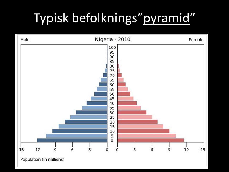"""Typisk befolknings""""pyramid"""""""