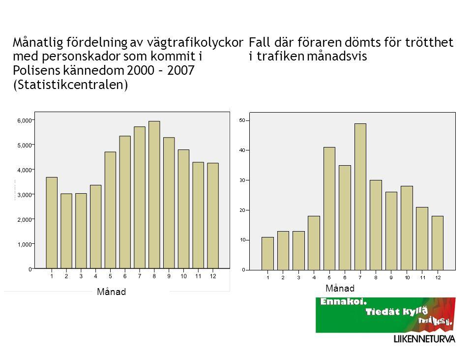 Månatlig fördelning av vägtrafikolyckor med personskador som kommit i Polisens kännedom 2000 – 2007 (Statistikcentralen)). Fall där föraren dömts för