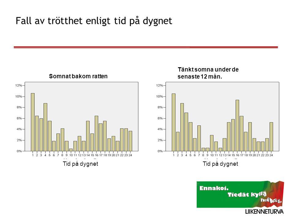 Fall av trötthet enligt tid på dygnet Tid på dygnet Somnat bakom ratten Tänkt somna under de senaste 12 mån.