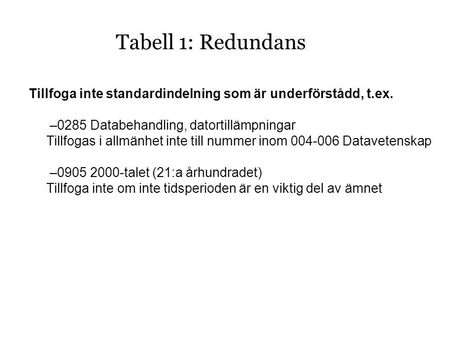 Tabell 1: Redundans Tillfoga inte standardindelning som är underförstådd, t.ex.