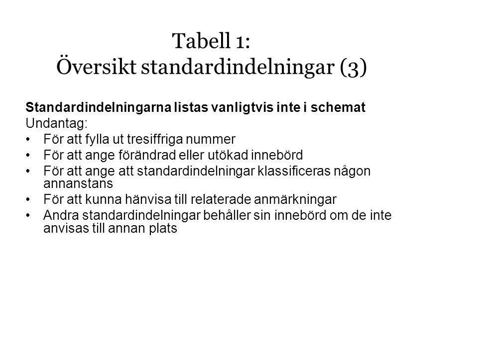 Standardindelningarna listas vanligtvis inte i schemat Undantag: •För att fylla ut tresiffriga nummer •För att ange förändrad eller utökad innebörd •För att ange att standardindelningar klassificeras någon annanstans •För att kunna hänvisa till relaterade anmärkningar •Andra standardindelningar behåller sin innebörd om de inte anvisas till annan plats Tabell 1: Översikt standardindelningar (3)