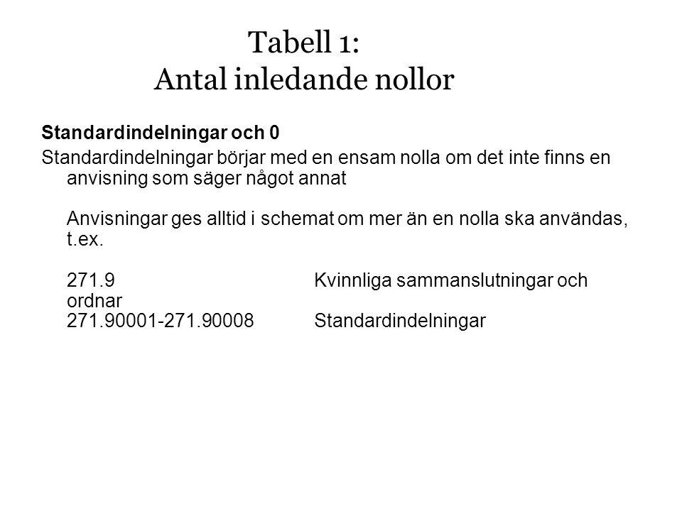 Tabell 1: Antal inledande nollor Standardindelningar och 0 Standardindelningar börjar med en ensam nolla om det inte finns en anvisning som säger något annat Anvisningar ges alltid i schemat om mer än en nolla ska användas, t.ex.