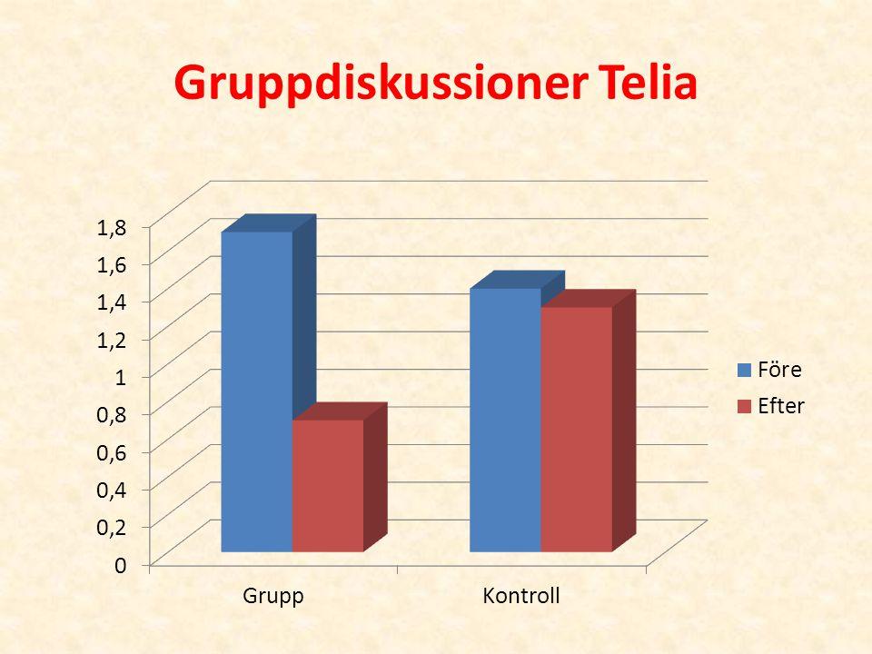 Gruppdiskussioner Telia