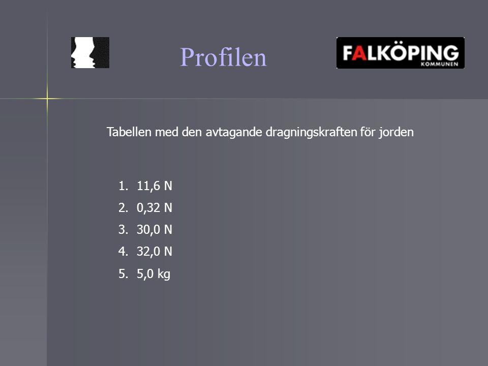 Tabellen med den avtagande dragningskraften för jorden 1.11,6 N 2.0,32 N 3.30,0 N 4.32,0 N 5.5,0 kg