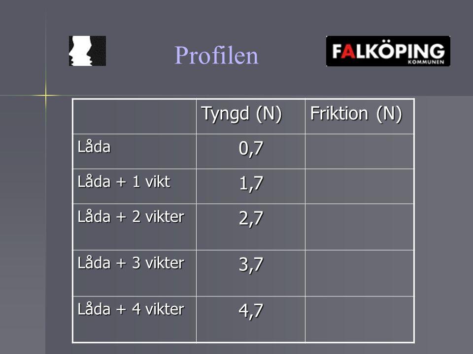 Profilen Arkimedes princip Lyftkraften är lika stor som den undanträngda vätskans tyngd.