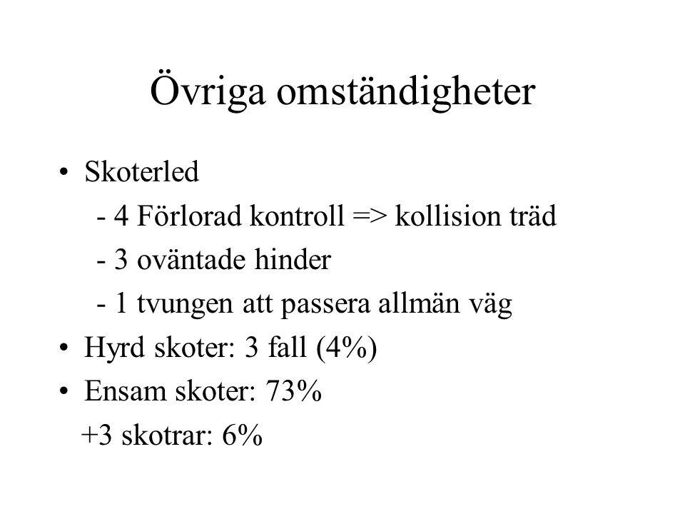 Övriga omständigheter • Skoterled - 4 Förlorad kontroll => kollision träd - 3 oväntade hinder - 1 tvungen att passera allmän väg • Hyrd skoter: 3 fall (4%) • Ensam skoter: 73% +3 skotrar: 6%