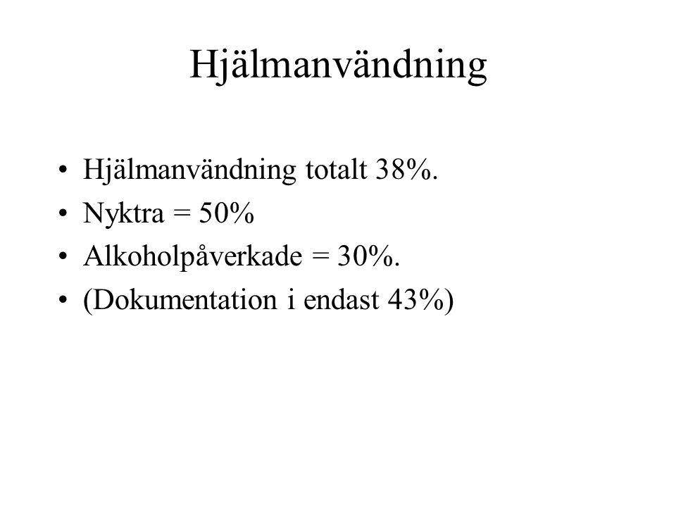 Hjälmanvändning • Hjälmanvändning totalt 38%.• Nyktra = 50% • Alkoholpåverkade = 30%.