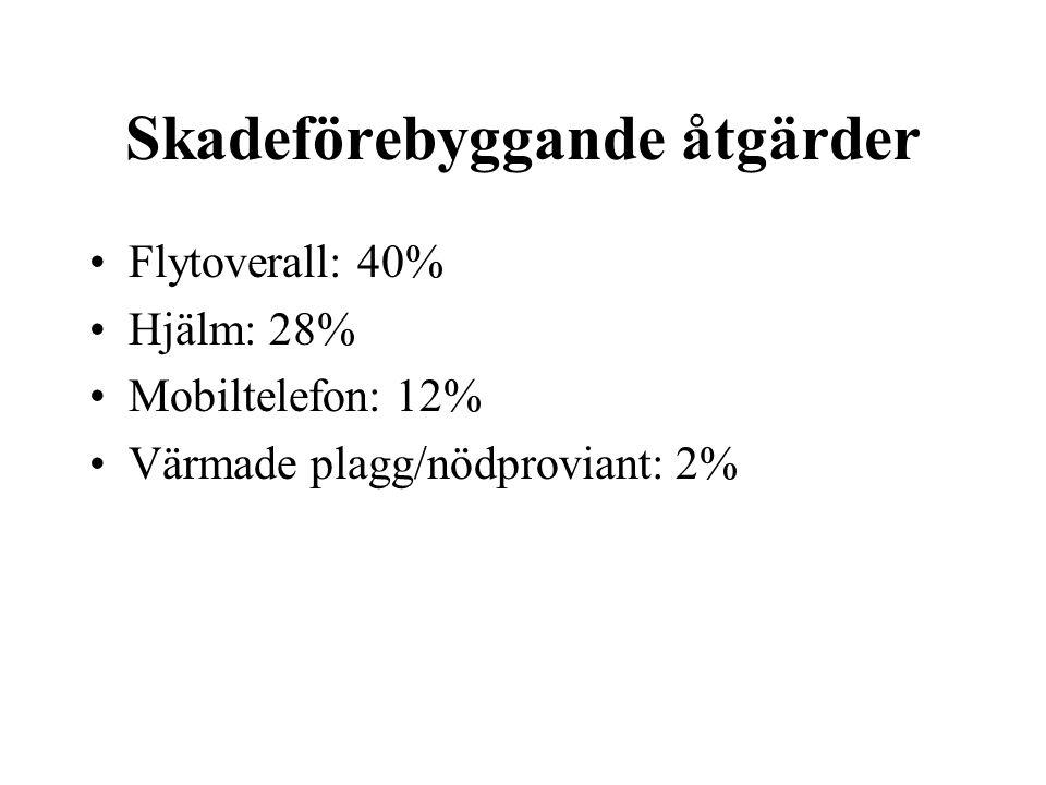 Skadeförebyggande åtgärder •Flytoverall: 40% •Hjälm: 28% •Mobiltelefon: 12% •Värmade plagg/nödproviant: 2%