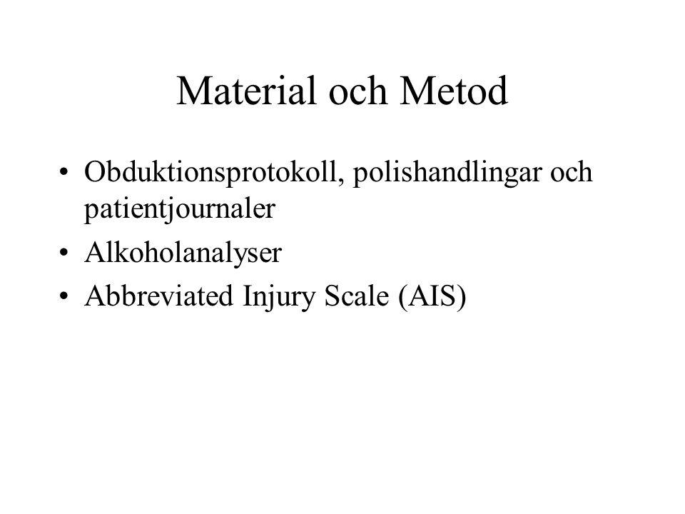 Material och Metod • Obduktionsprotokoll, polishandlingar och patientjournaler • Alkoholanalyser • Abbreviated Injury Scale (AIS)