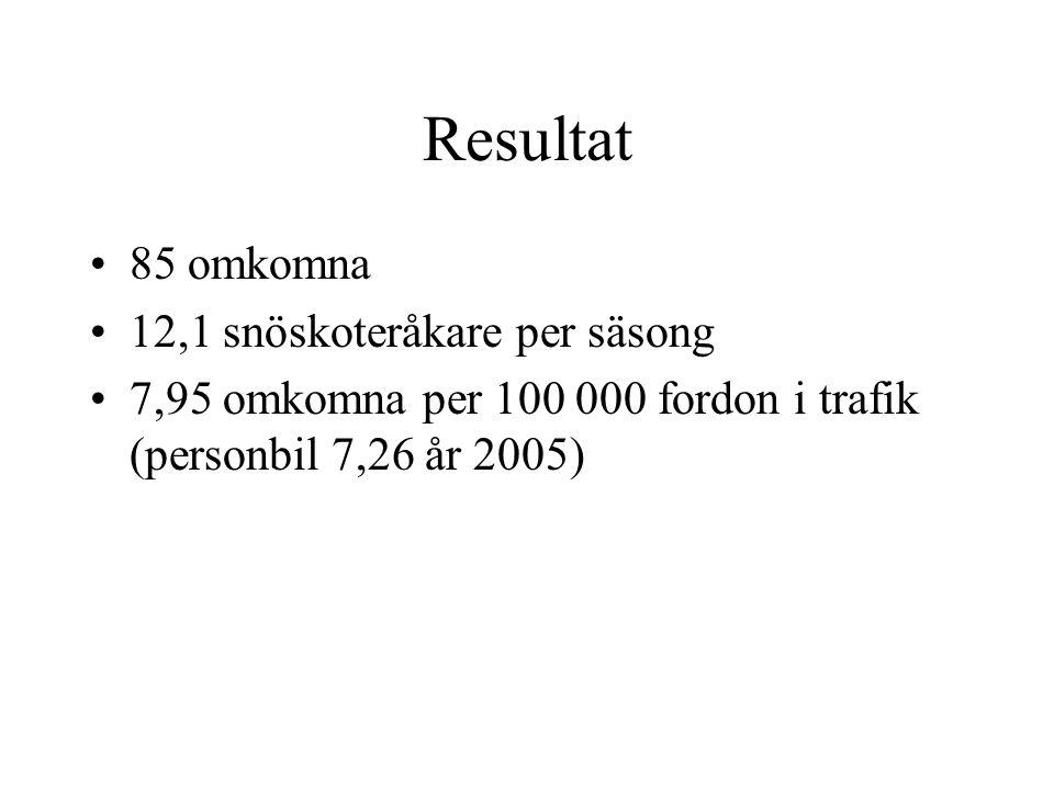 Resultat •85 omkomna • 12,1 snöskoteråkare per säsong • 7,95 omkomna per 100 000 fordon i trafik (personbil 7,26 år 2005)