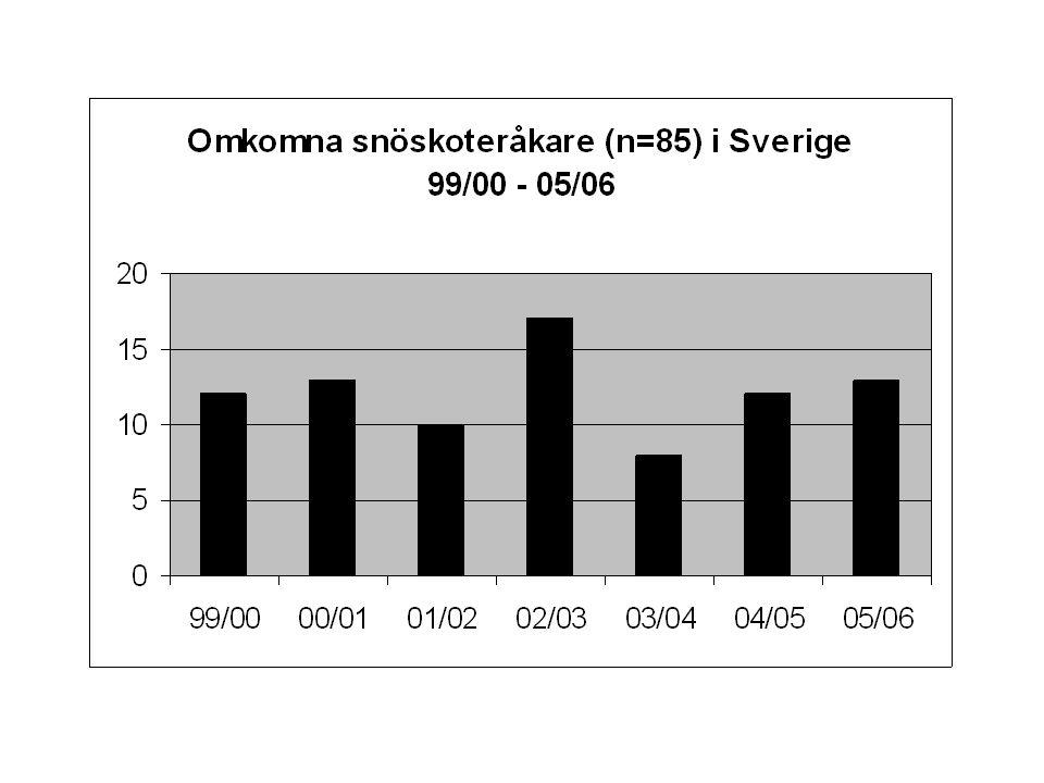 Antal omkomna snöskoteråkare och snöskotrar i trafik per säsong SäsongSnöskotrar OmkomnaOmkomna per 100.000 i trafik (n)(n)100.000 snö- skotrar i trafik 99/00150 890127,95 00/01143 057139.08 01/02145 523106,87 02/03151 6201711,21 03/04148 59585,38 04/05155 754127,70 05/06169 547137,66