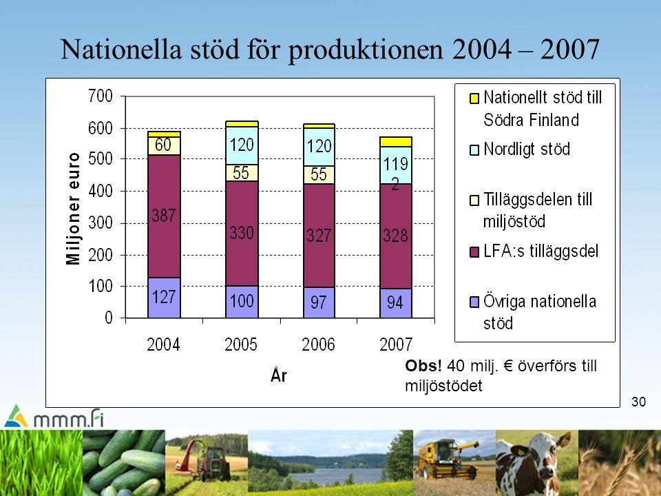 30 Nationella stöd för produktionen 2004 – 2007 Obs! 40 milj. € överförs till miljöstödet