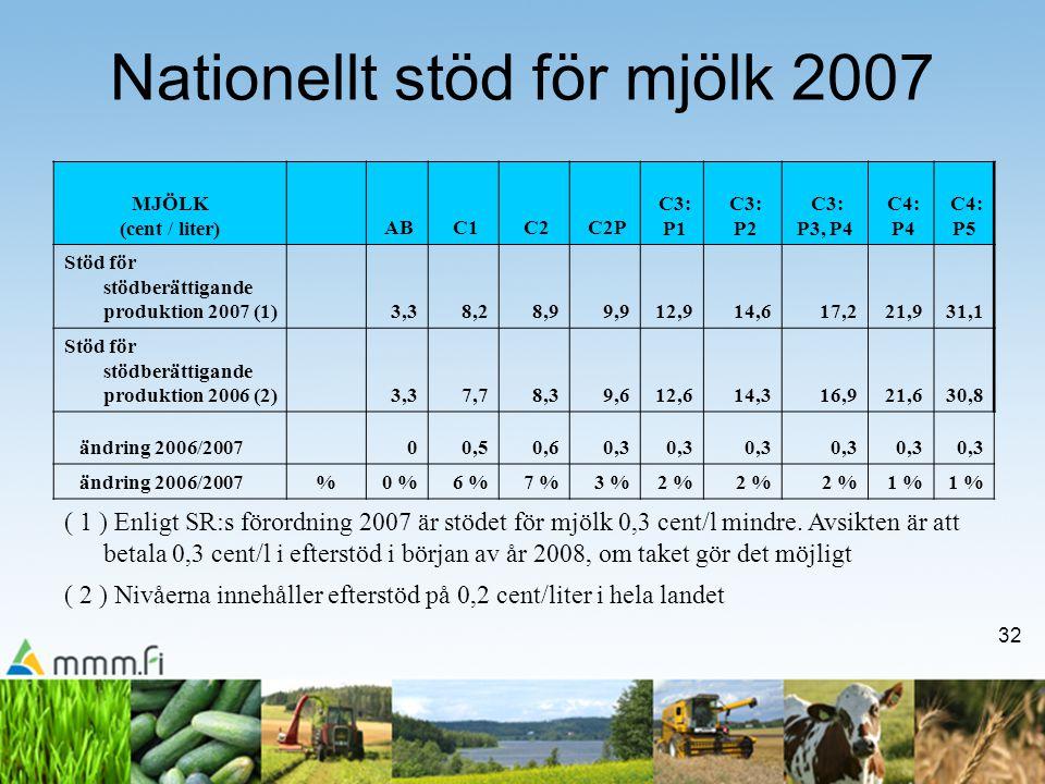 32 Nationellt stöd för mjölk 2007 MJÖLK (cent / liter) AB C1 C2 C2P C3: P1 C3: P2 C3: P3, P4 C4: P4 C4: P5 Stöd för stödberättigande produktion 2007 (