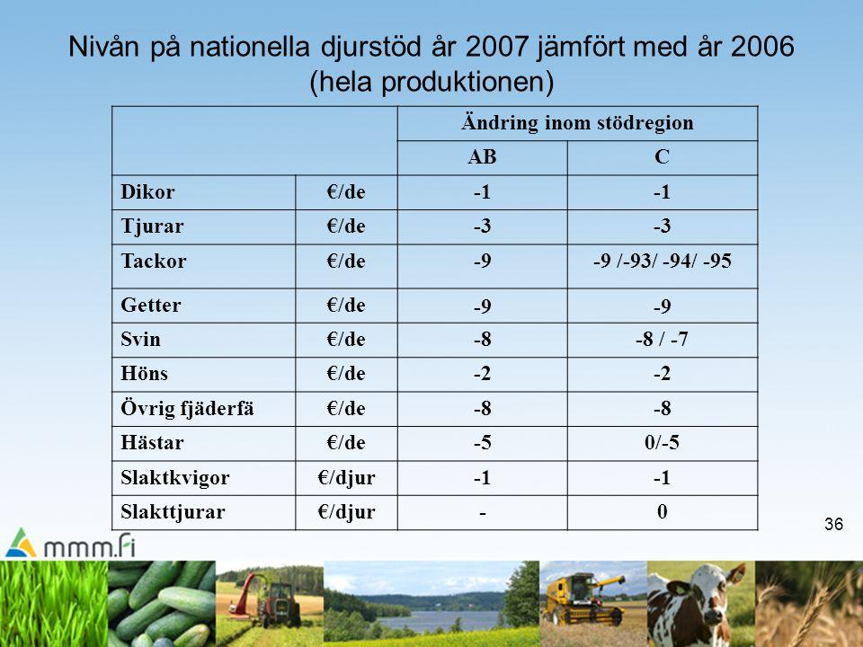 36 Nivån på nationella djurstöd år 2007 jämfört med år 2006 (hela produktionen) Ändring inom stödregion ABC Dikor€/de Tjurar€/de-3 Tackor€/de-9-9 /-93