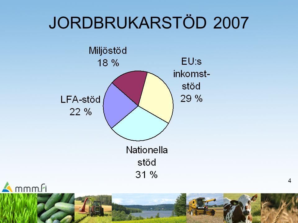 5 Fördelning av jordbrukarstöd enligt koppling till produktion 2007