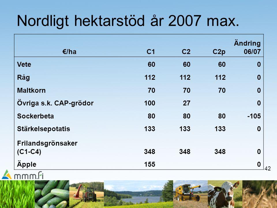 42 Nordligt hektarstöd år 2007 max. €/haC1C2C2p Ändring 06/07 Vete60 0 Råg112 0 Maltkorn70 0 Övriga s.k. CAP-grödor100270 Sockerbeta80 -105 Stärkelsep