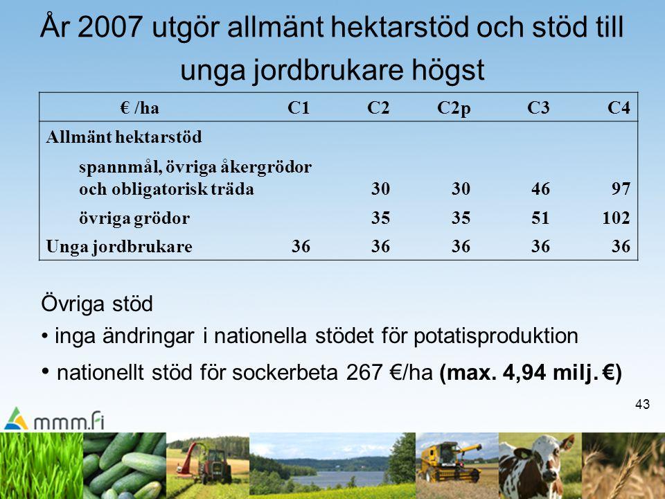 43 År 2007 utgör allmänt hektarstöd och stöd till unga jordbrukare högst € /haC1C2C2pC3C4 Allmänt hektarstöd spannmål, övriga åkergrödor och obligatorisk träda30 4697 övriga grödor35 51102 Unga jordbrukare36 Övriga stöd • inga ändringar i nationella stödet för potatisproduktion • nationellt stöd för sockerbeta 267 €/ha (max.