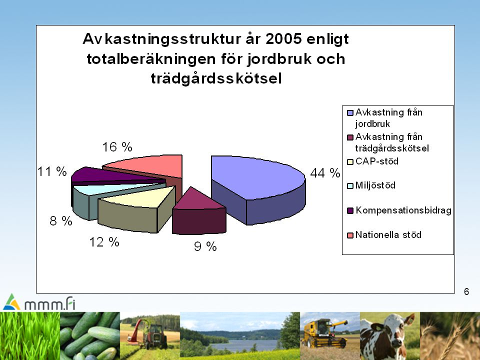27 Nationella stöd år 2007 •nationellt stöd till Södra Finland (region AB) –max.