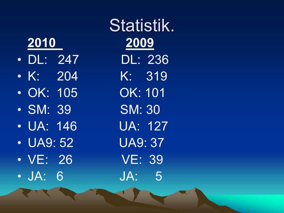 Statistik. 2010 2009 •DL: 247 DL: 236 •K: 204 K: 319 •OK: 105 OK: 101 •SM: 39 SM: 30 •UA: 146 UA: 127 •UA9: 52 UA9: 37 •VE: 26 VE: 39 •JA: 6 JA: 5